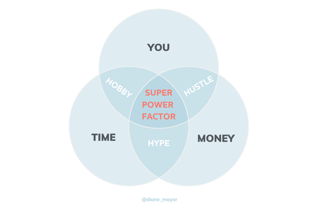 Venn diagram of Time, Money and You. Where time and money cross is hype. Where Money and You cross is Hustle. Where time and you cross is hobby.In the center where all three meet is the Superpower Factor